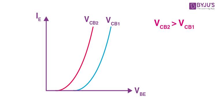 CB Configuration in Transistors