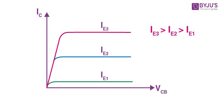 CC Configuration in Transistor