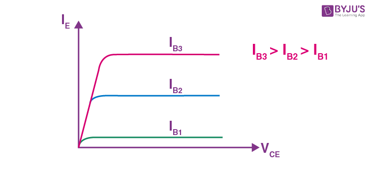 CB Configuration in Transistor - Output
