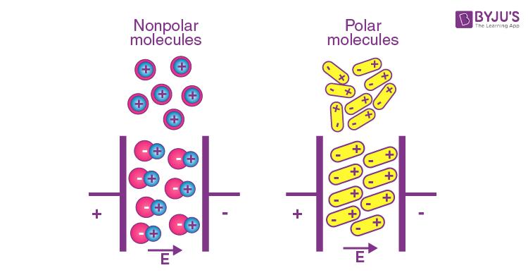 Polar and Non-polar dielectrics