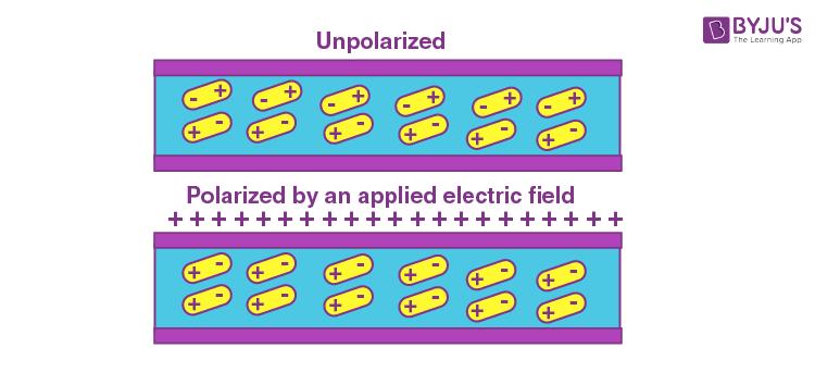 Polarisation of dielectrics