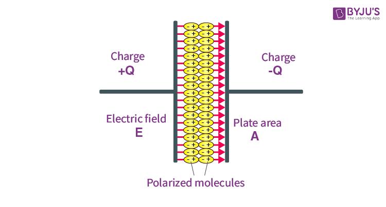 Polarised molecules