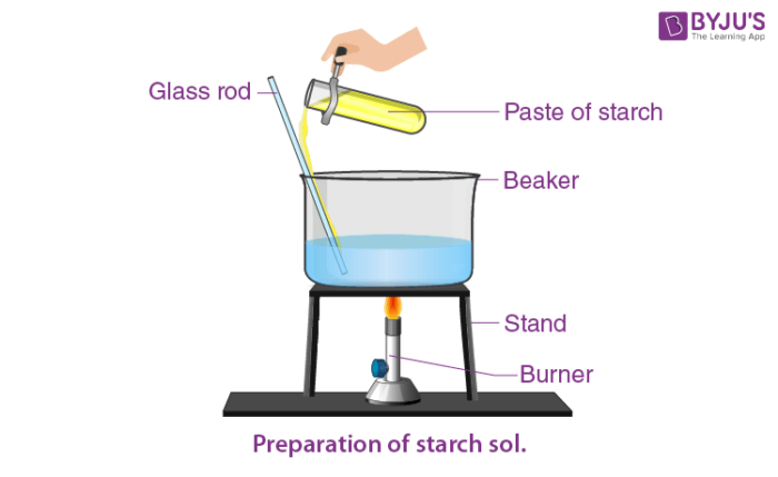 Preparation of Starch Solution