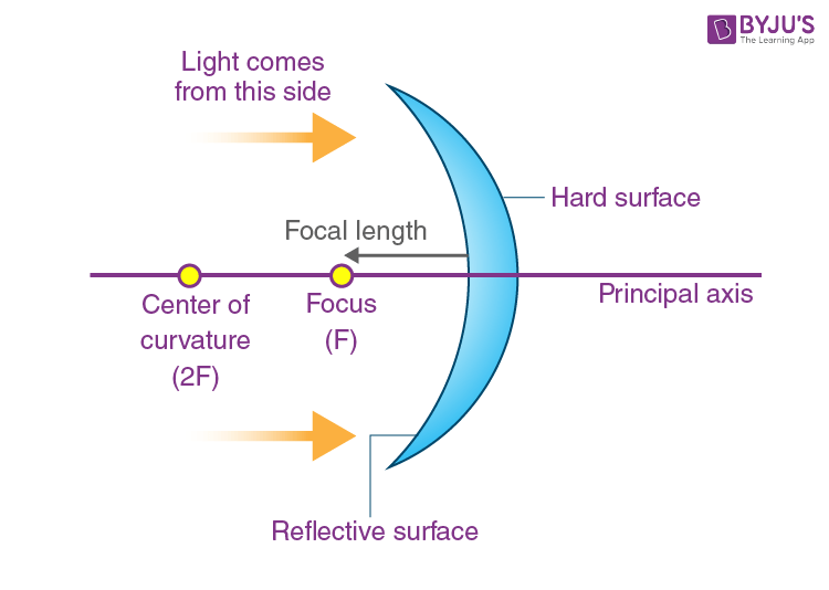 Concave Mirror Image Formation, Why Is Concave Mirror Used In Searchlights And Headlights Class 7