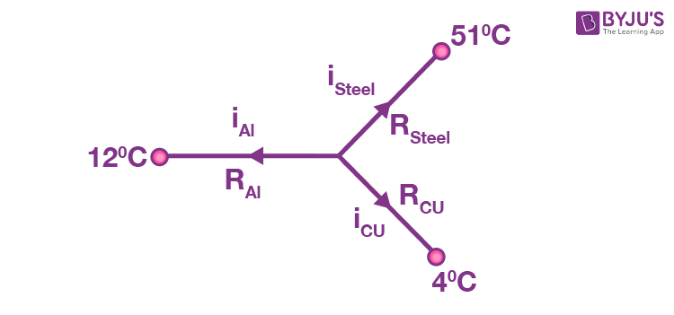 Three identical rods with a common junction