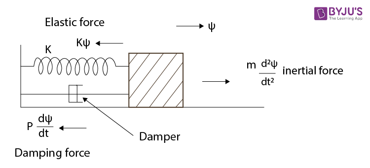 Damped Oscillations Of A System Having One Degree Of Freedom