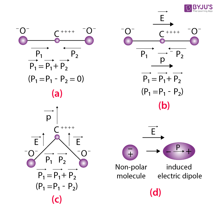 Non-polar Molecules