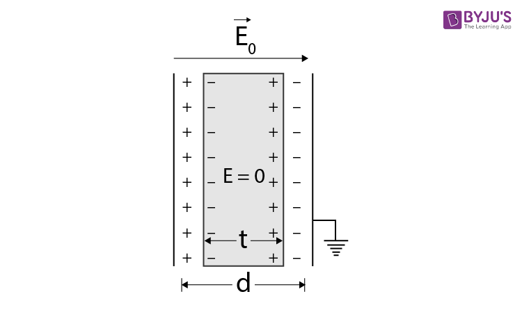 Effect of dielectric in capacitor