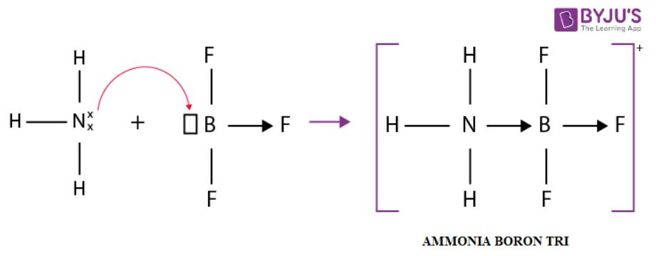 Formation Of Ammonia Boron Trifluoride