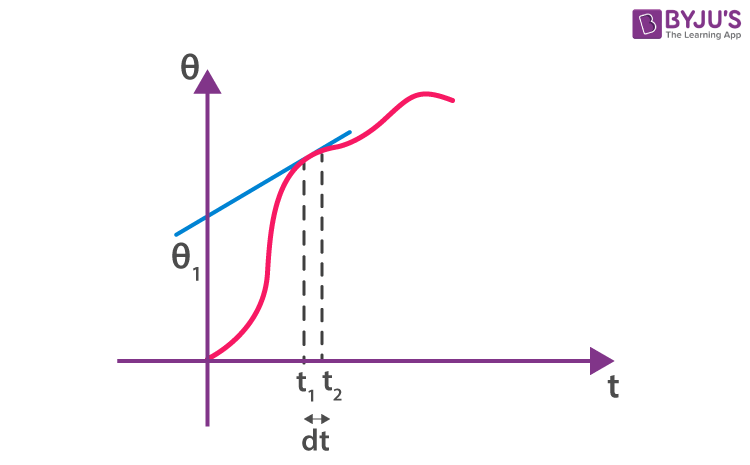 Modulating signal at small interval of time