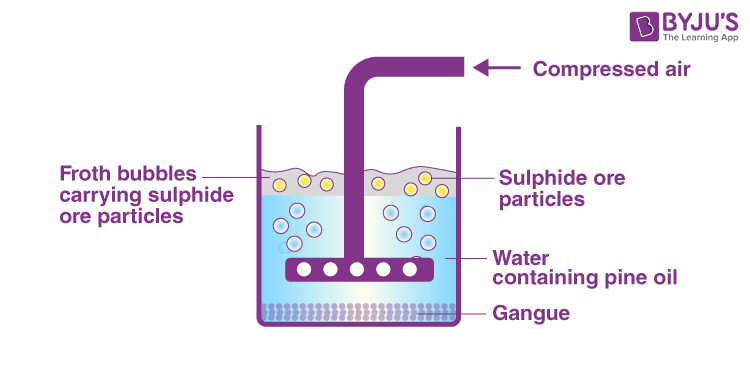 Froath Floatation Process For concentration Of Sulphide Ores