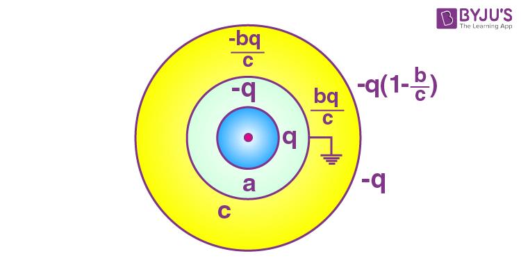 Gauss Law Questions - 4B