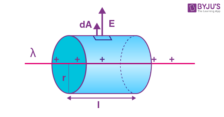 Electric Field due to Infinite long line of charge