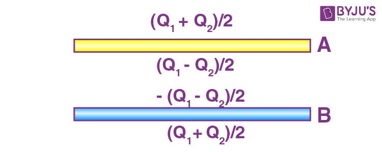 Gauss Law Questions - 6C