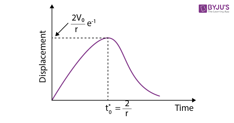 Graph of x against t