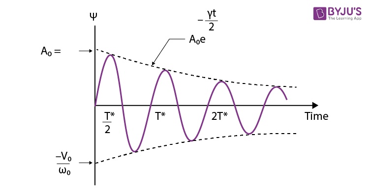 Displacement-time behaviour of a weakly damped oscillator