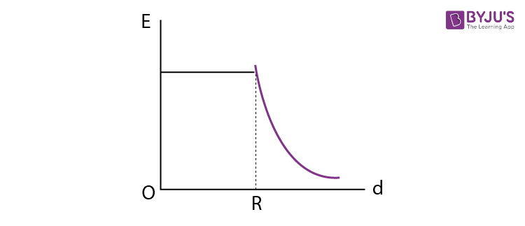 ER Graph of Solid charged sphere