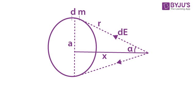 Gravitational Field Intensity
