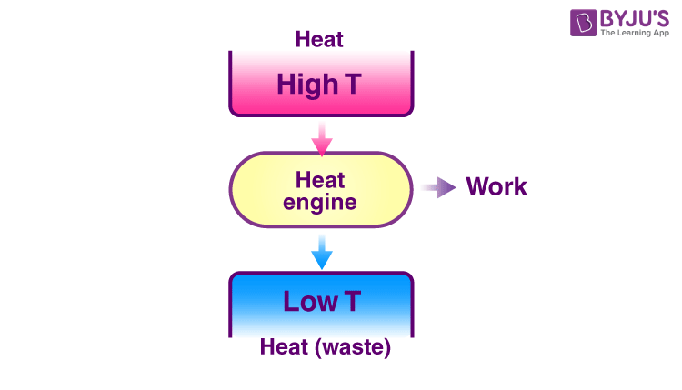 Diagram of the heat engine