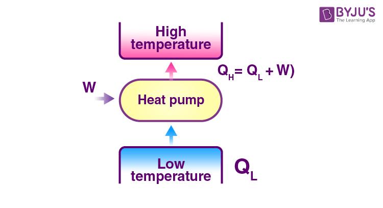 Working of a Heat Pump