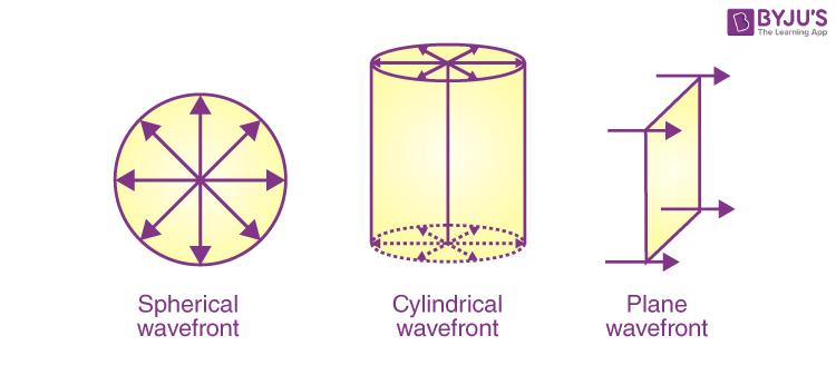 Cylindrical Wavefront