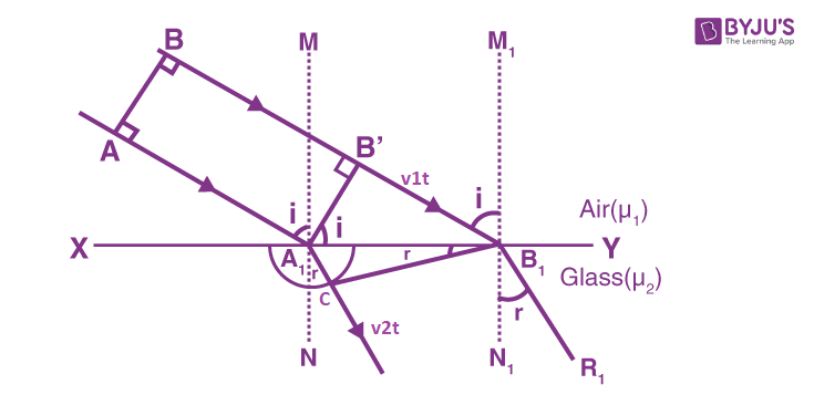 Proof of Refraction 2