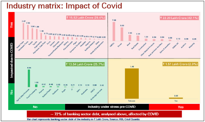 Impact of Covid on Bank Debt