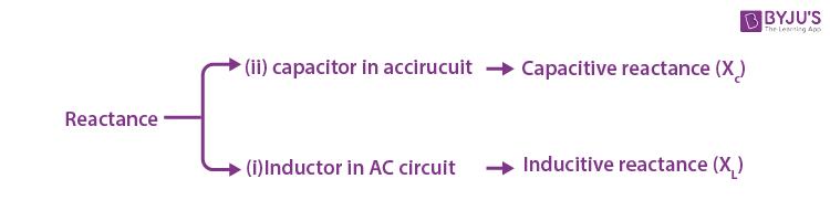Types of Reactance