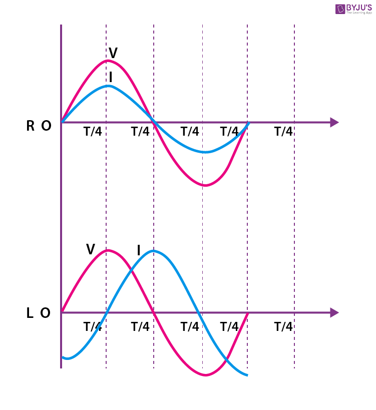 AC circuit with an only inductor