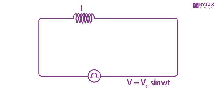 AC circuit with a pure inductor