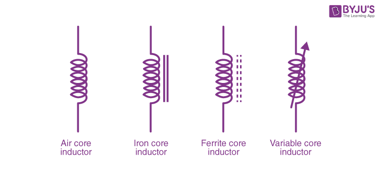 What are Inductors