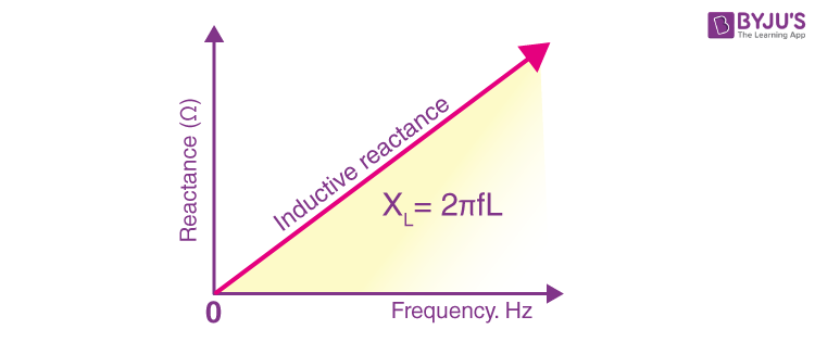 Frequency vs Reactance