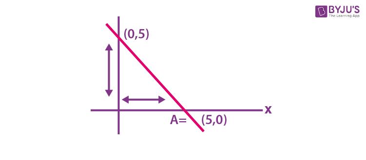 Intercept Form of a Straight Line
