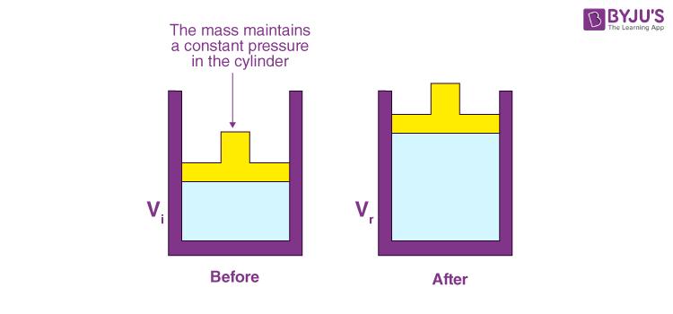 Constant Pressure Process