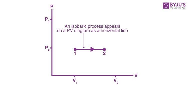 Isobaric-Process-P-V-Diagram
