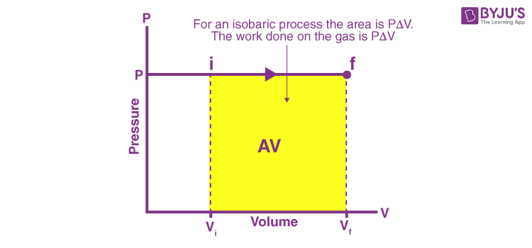 Work Done by a Gas in an Isobaric Process