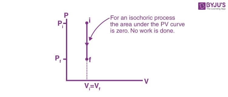 Isochoric process P – V diagram