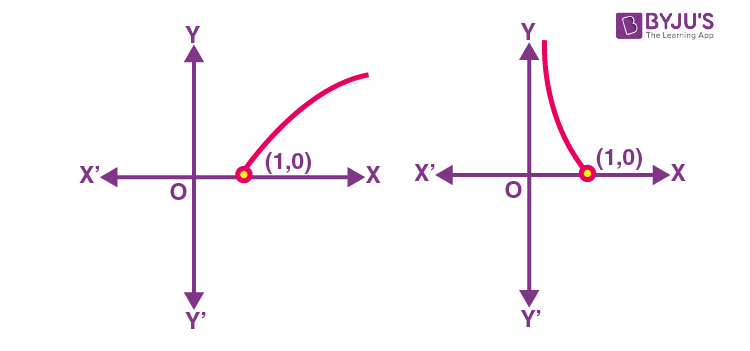 Graph of logarithmic function if x and a are on same side of unity