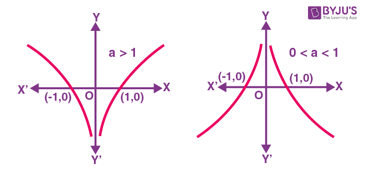 Graph of logarithmic function y equals log modulus x