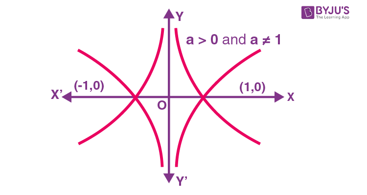 Graph of logarithmic function 5