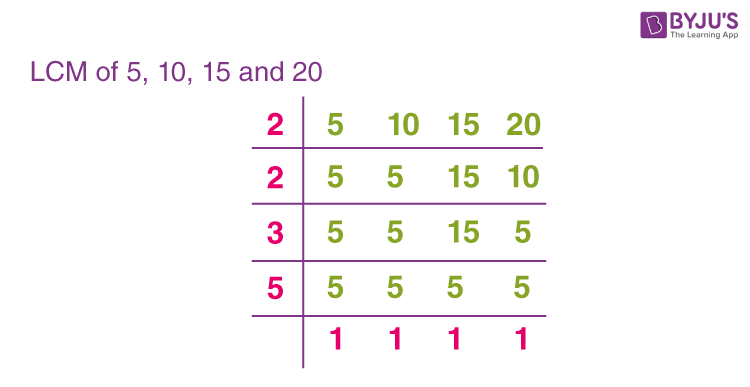 LCM of 5, 10, 15, and 20 by Common Division Method