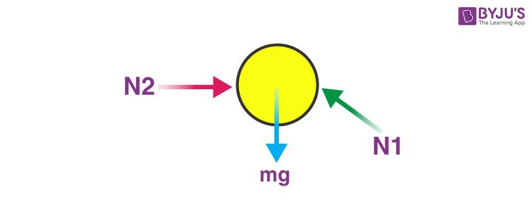 Drawing free body diagram - image 2
