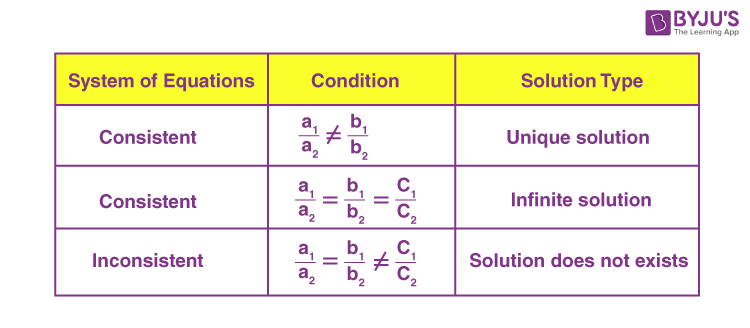 Solving System of Linear Equations in Two Variables