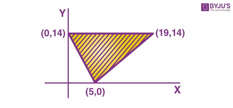 Linear Equations Problem