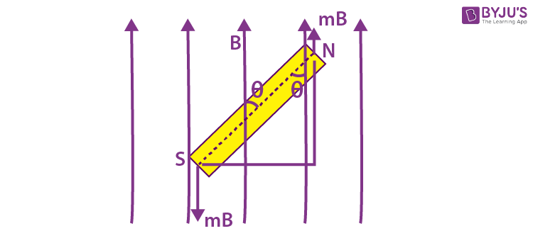 Couple Acting on a Bar Magnet Placed in a Uniform Magnetic Field