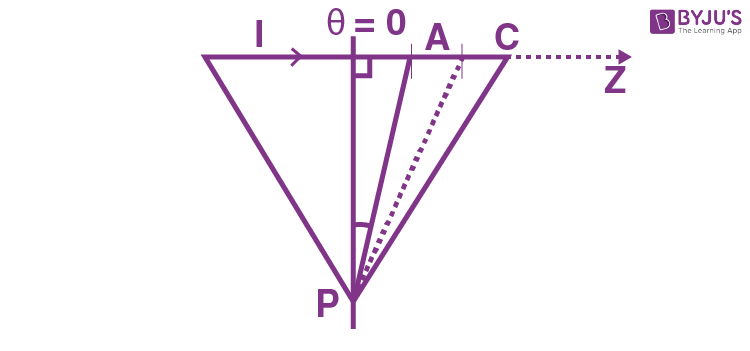 Magnetic Field Of A Straight Line Current