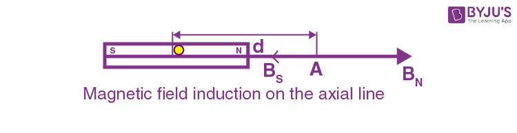 Magnetic Induction Due to a Bar Magnet on its Axial Line