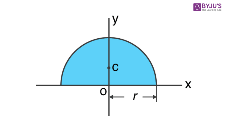 Moment Of Inertia Of A Semicircle