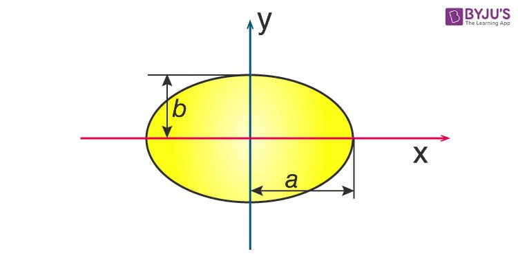 Moment of Inertia of Ellipse