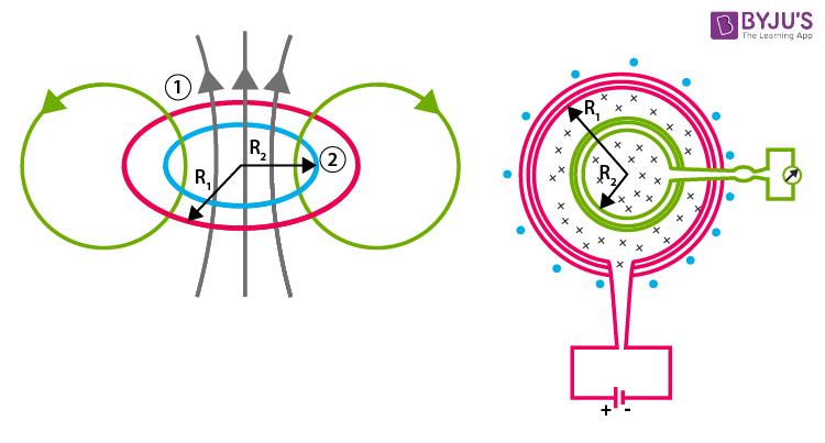 Mutual induction between circular coils